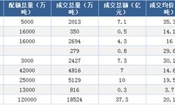 2018年中国低碳行业政策汇总(全)