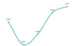 一文了解2018年前三季度中国市场现状