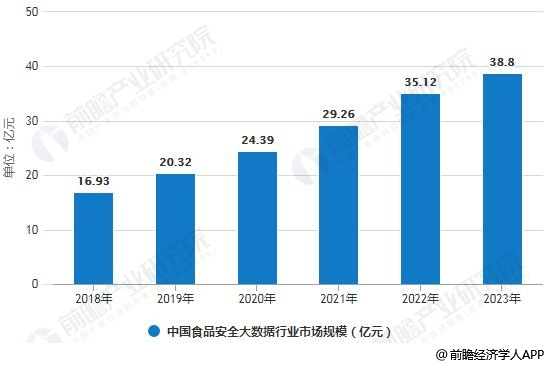 中国食品安全大数据行业发展前景分析 未来将呈现五大