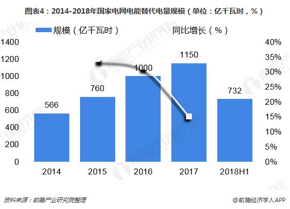 2018年中国电能替代发展现状与2019年前景预测 电能替代加速推进图片
