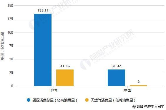 中国的能源结构将持续演变,到2040年天然气的消费比重将翻番至13%