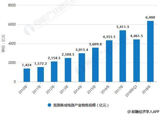 2010-2018年我国集成电路产业销售规模统计情况及预测