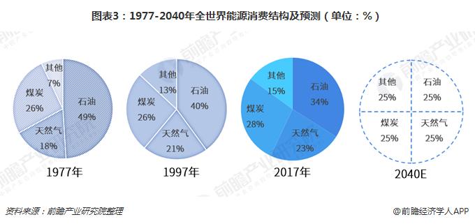 图表3:1977-2040年全世界能源消费结构及预测(单位:%)