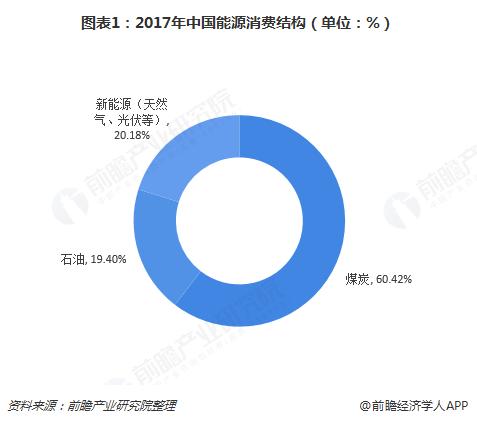 图表1:2017年中国能源消费结构(单位:%)
