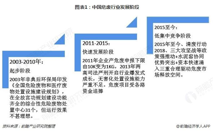 图表1:中国危废行业发展阶段