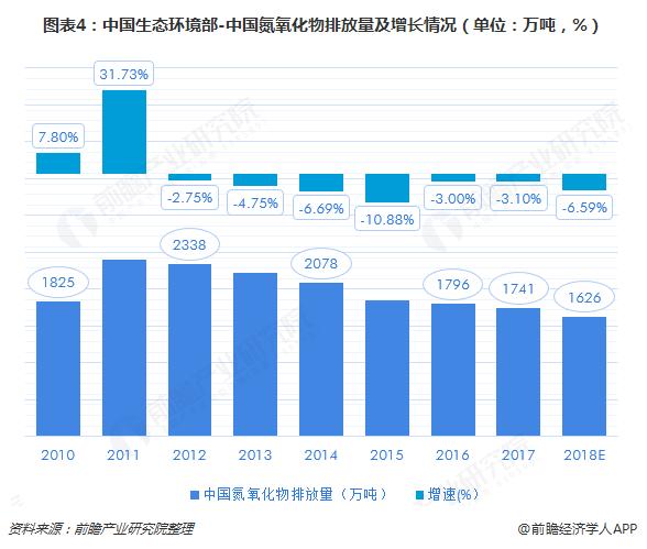 图表4:中国生态环境部-中国氮氧化物排放量及增长情况(单位:万吨,%)