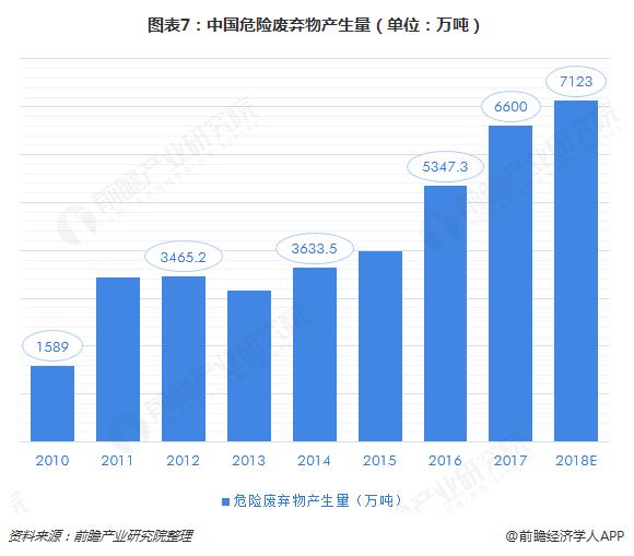 图表7:中国危险废弃物产生量(单位:万吨)