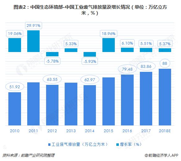 图表2:中国生态环境部-中国工业废气排放量及增长情况(单位:万亿立方米,%)