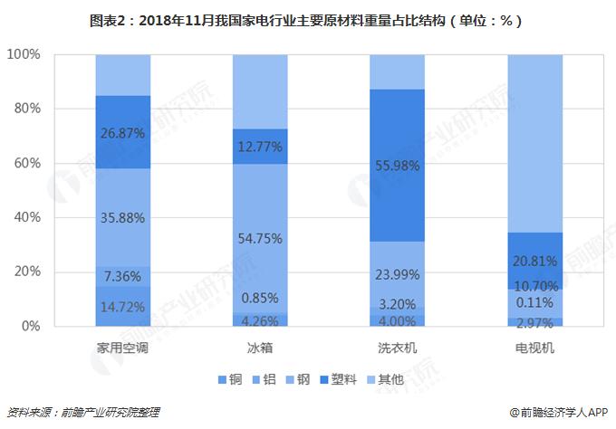 图表2:2018年11月我国家电行业主要原材料重量占比结构(单位:%)