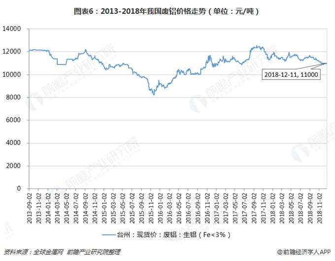 图表6:2013-2018年我国废铝价格走势(单位:元/吨)