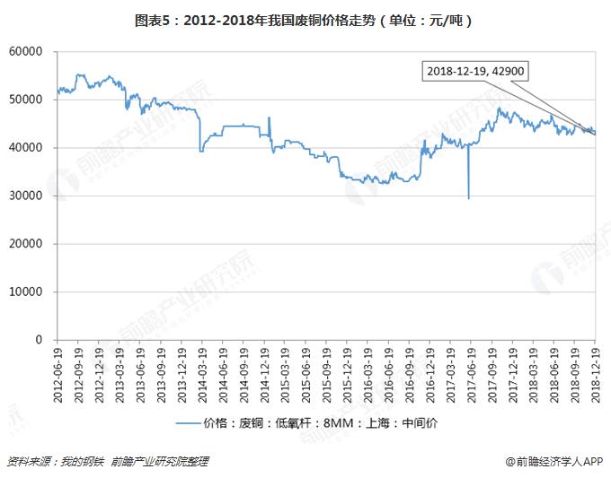 图表5:2012-2018年我国废铜价格走势(单位:元/吨)