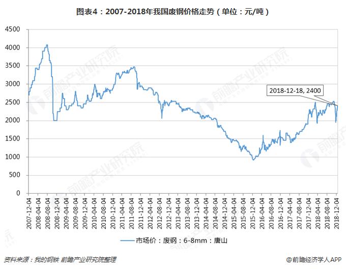 图表4:2007-2018年我国废钢价格走势(单位:元/吨)