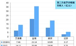 2018中国第三方医学诊断现状与发展前景分析
