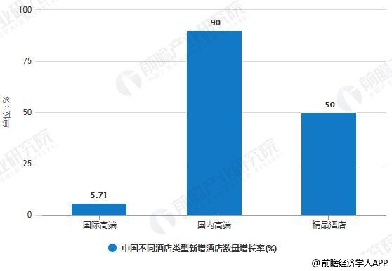 类型和数量_2018年中国不同酒店类型新增酒店数量增长率统计情况