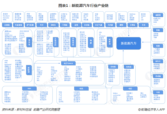 预见2019:《中国新能源汽车产业全景图谱》(附现状,竞争格局,发展前景