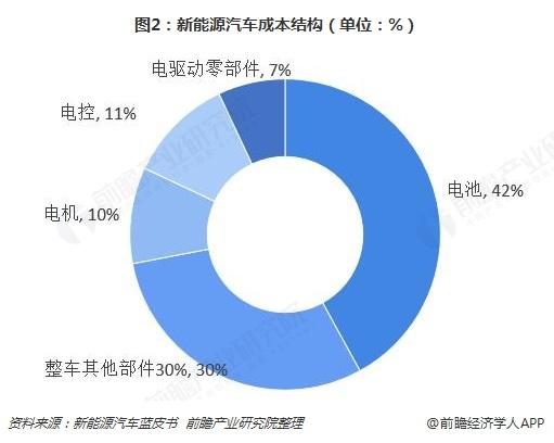 2018年中国新能源汽车电机及控制器行业市场竞争现状和发展前景分析