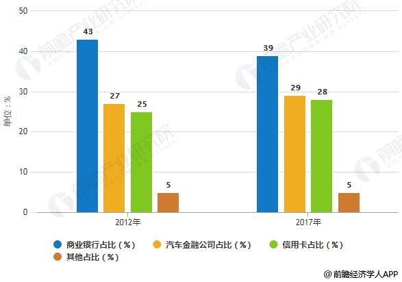 2012-2017年中国汽车消费信贷结构占比统计情况