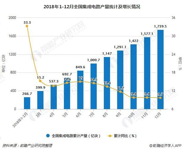 2018年全年中国集成电路产量超1700亿块 累计增长9.7%