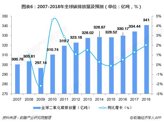2018中国二氧化碳排放量_中国二氧化碳排放数据_低碳概念就是把二氧化碳排放降到 等水平