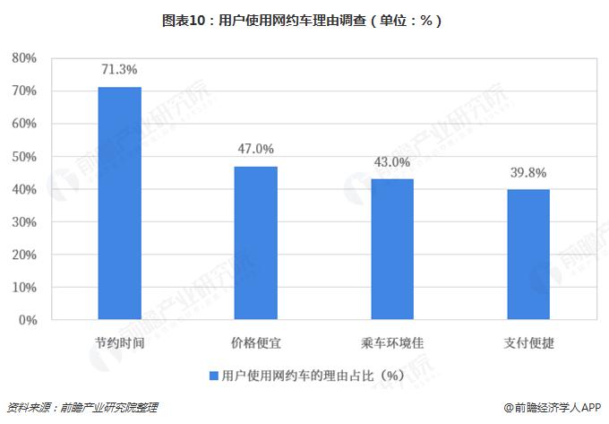 图表10:用户使用网约车理由调查(单位:%)