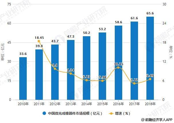 2010-2018年中国微光成像器件市场规模统计及增长情况预测