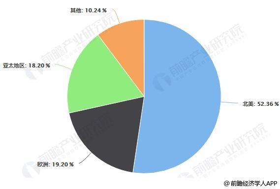 全球微光器件行业市场销售区域占比统计情况