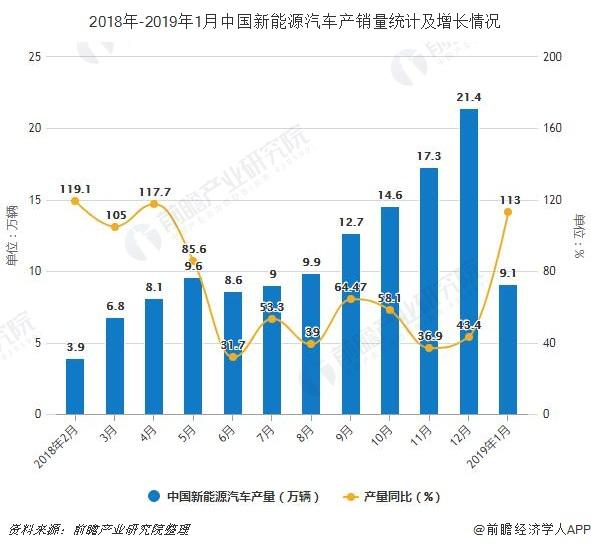 2019年1月中国新能源汽车行业市场分析 :迎来开门红,产销量均超9万辆