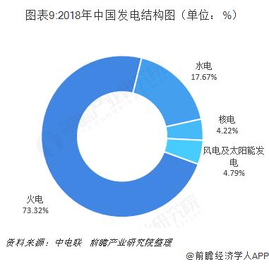 预见2019:《中国分布式能源产业全景图谱》(附现状,竞争格局,趋势等)