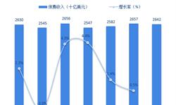 2018年全球人寿保险行业市场现状与发展趋势分析