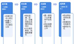 2018年中国网络婚恋行业发展现状与市场前景分析