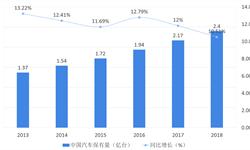 中国企业家的汽车梦系列之家电连锁与电商汽车梦