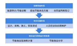 2018年中国节能服务行业市场现状和发展趋势分析