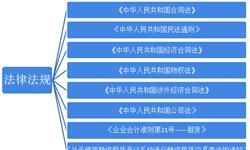 重磅!2018年中国融资租赁行业政策分类汇总分析
