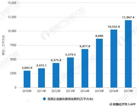 分析报告》统计数据显示,2010年各类科技企业孵化器场地面积约为3043.