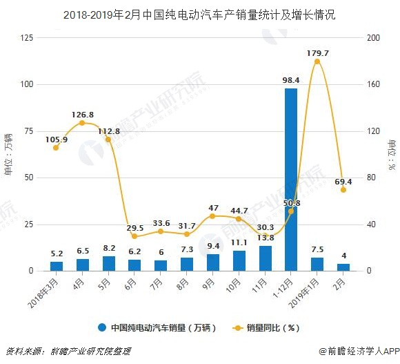 2019年2月中国新能源汽车行业市场分析:累计产销量均为15万辆左右