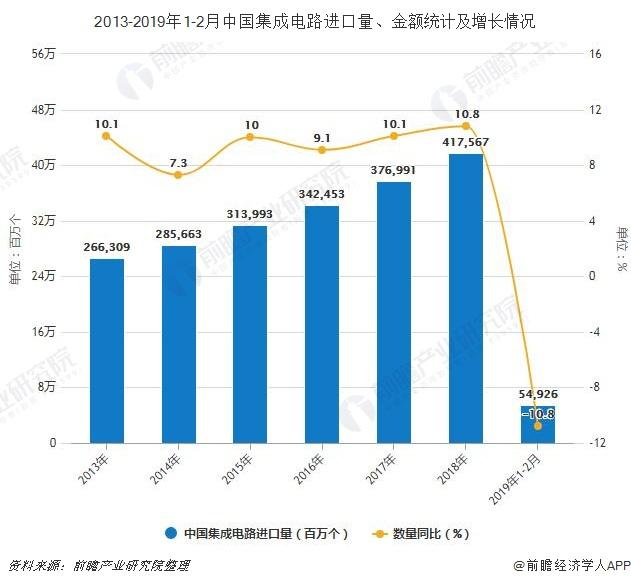 2013-2019年1-2月中国集成电路进口量,金额统计及增长情况