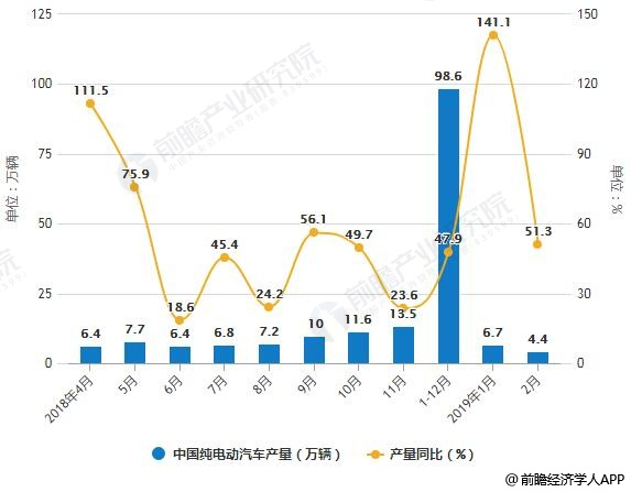 【独家发布】2019年中国新能源汽车行业市场分析:纯电动成为增长主