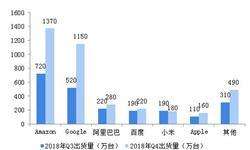 2018中国智能音箱行业市场格局与发展趋势分析