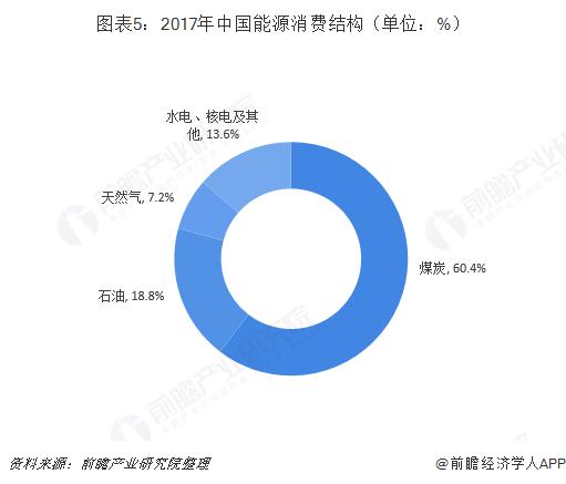 图表5:2017年中国能源消费结构(单位:%)