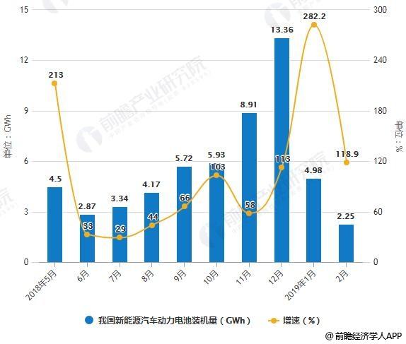 2019年中国动力电池行业市场分析:业绩普遍下降,多种发展问题将加剧