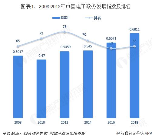 图表1:2008-2018年中国电子政务发展指数及排名