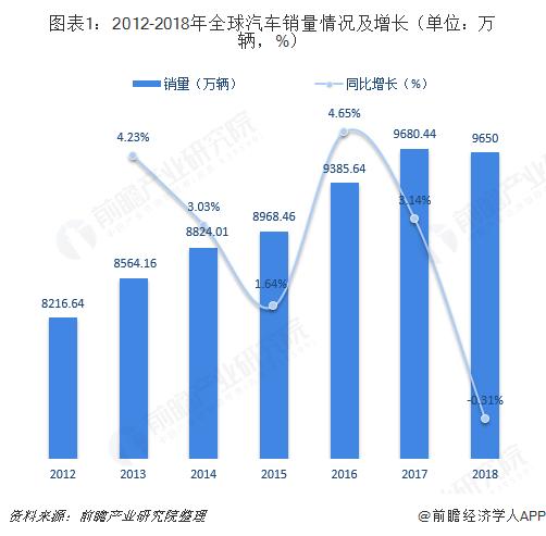 日本是全球汽车空调领域霸主 全球汽车空调是随着汽车的普及而发展起来的,2012-2018年全球汽车销量呈现稳步增长态势,直到2018年才放缓。2018年全球汽车销量达9560万辆,仍为全球汽车空调行业提供了充沛的需求。  同时,全球汽车空调技术的发展经历了由低级到高级、由单一功能到多功能的五个阶段,为行业向前发展奠定了坚实基础。  分区域来看,由于各国道路状况、交通法规、人均收入水平、用户购买心理等存在差别,全球各国汽车行业发展不尽相同,各国汽车空调行业也有明显差别。 目前,日本是全球汽车空调的霸主,因为