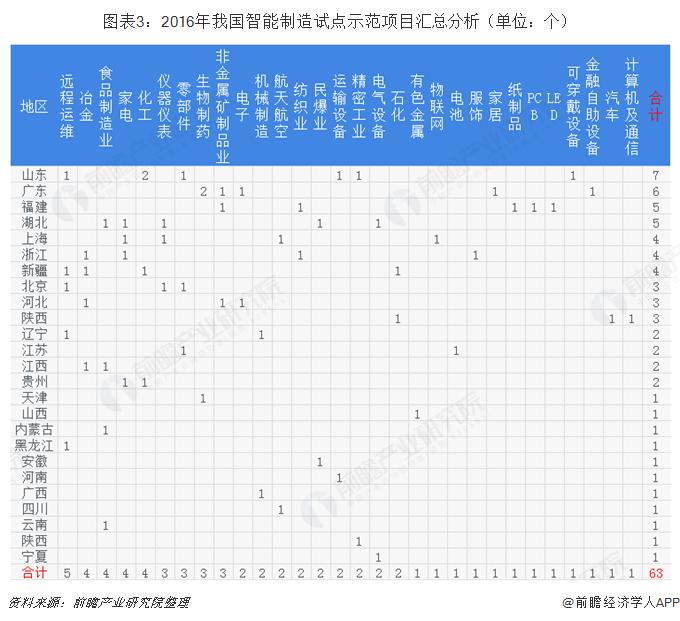 图表3:2016年我国智能制造试点示范项目汇总分析(单位:个)