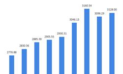 2018年禽蛋行业市场现状与发展趋势分析