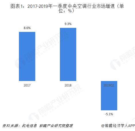 图表1:2017-2019年一季度中央空调行业市场增速(单位:%)