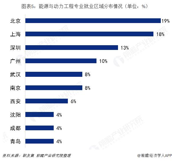 图表5:能源与动力工程专业就业区域分布情况(单位:%)