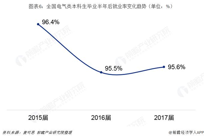 图表6:全国电气类本科生毕业半年后就业率变化趋势(单位:%)