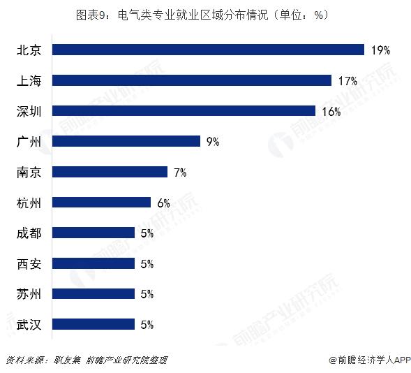 图表9:电气类专业就业区域分布情况(单位:%)