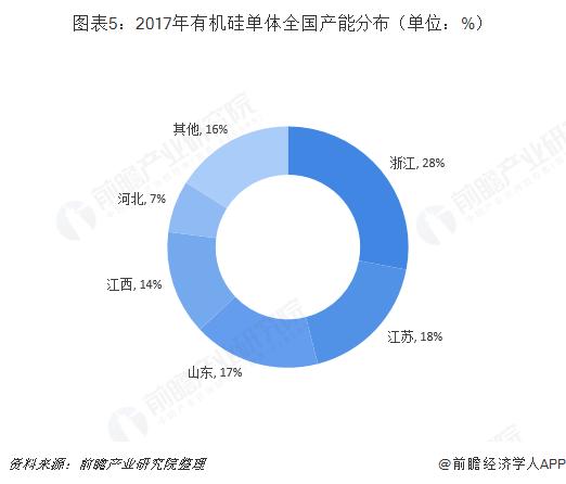 图表5:2017年有机硅单体全国产能分布(单位:%)