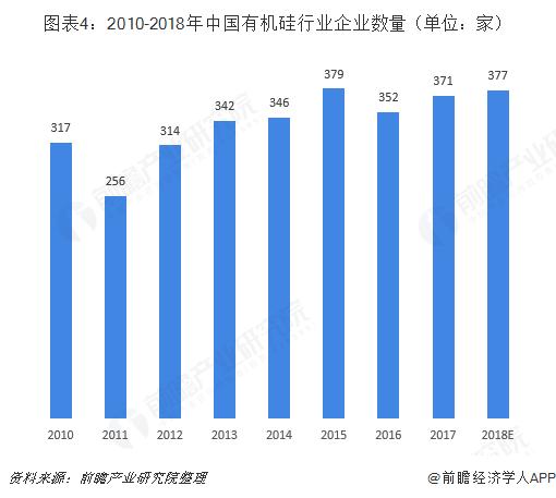 图表4:2010-2018年中国有机硅行业企业数量(单位:家)